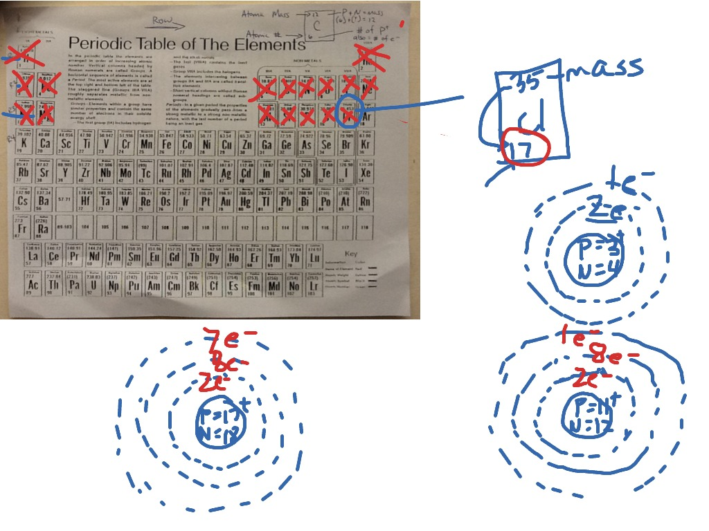 Periodic table basics for drawing atoms science showme urtaz Image collections