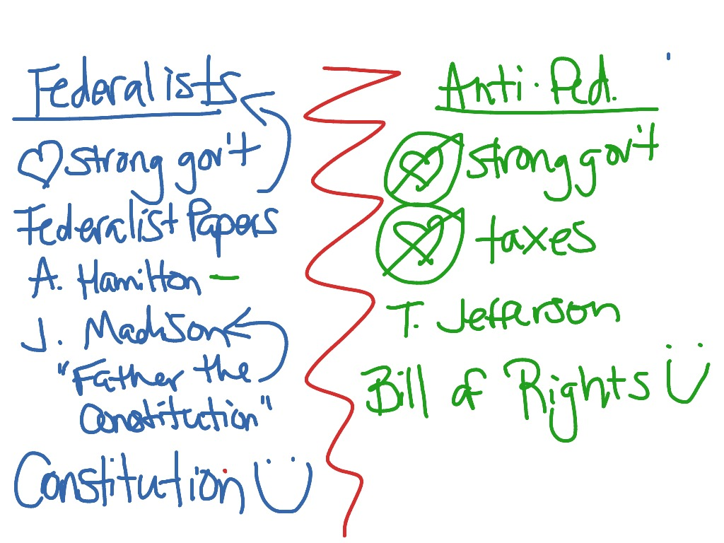 Short English Essays For Students Mostviewedthumbnail Federalists Vs Antifederalists Graphic By  Cratoravatar Bethany Copeland  High School Sample Essay also Essays On Health Care Reform Showme  Federalist Controversial Essay Topics For Research Paper