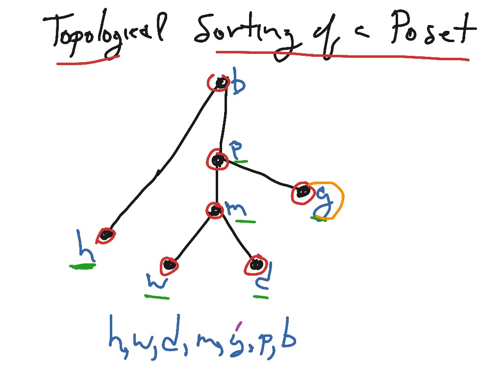 A Topological Sorting Of A Poset Showme