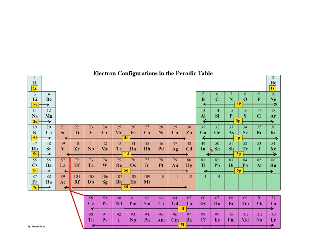Showme noble gas notation electron configurations most viewed thumbnail urtaz Images