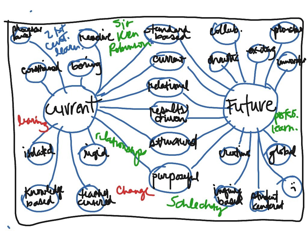 Thinking Map Double Bubble Example | ShowMe on