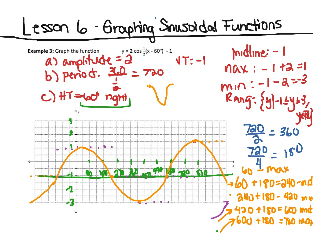 how to find the midline of a sinusoidal function