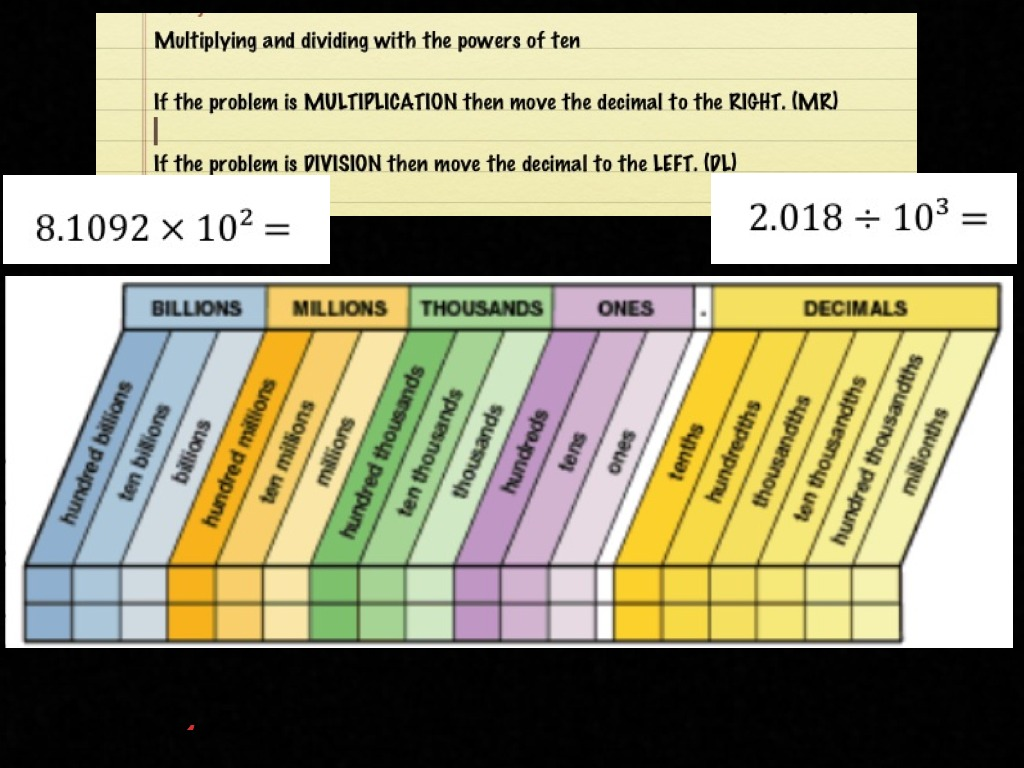 Multiplication and division with powers of ten multiplication multiplication and division with powers of ten multiplication dividing place value decimals showme nvjuhfo Image collections