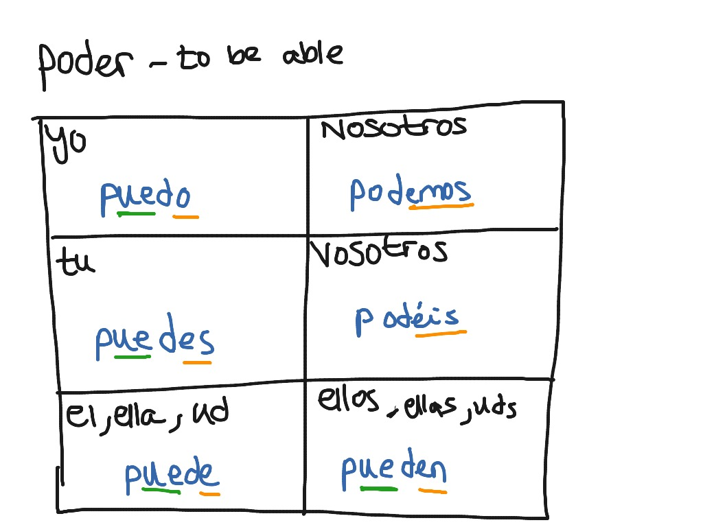 Learn spanish conjugation