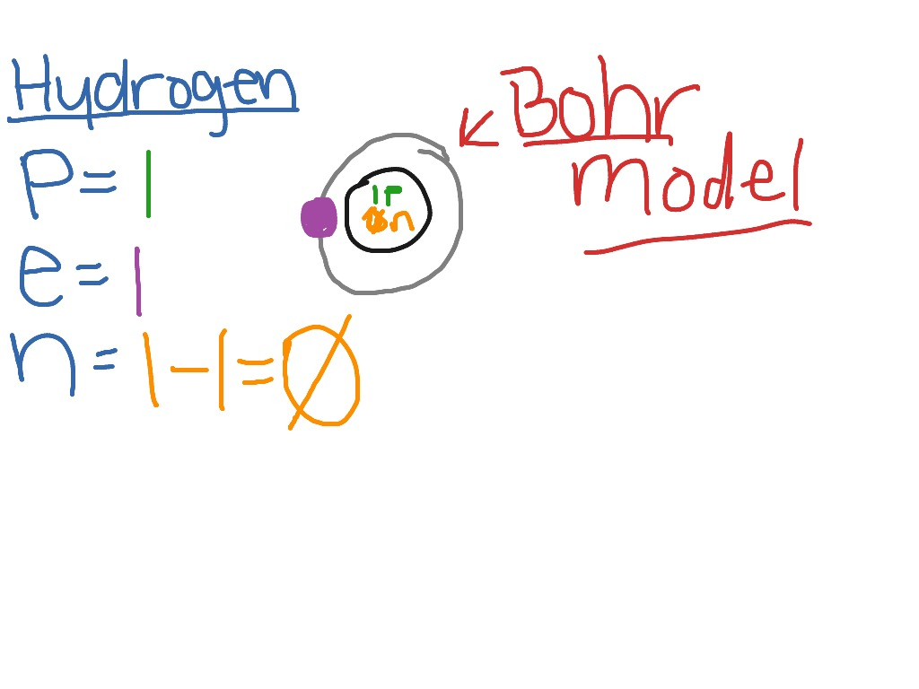 Hydrogen bohr model science showme pooptronica Choice Image