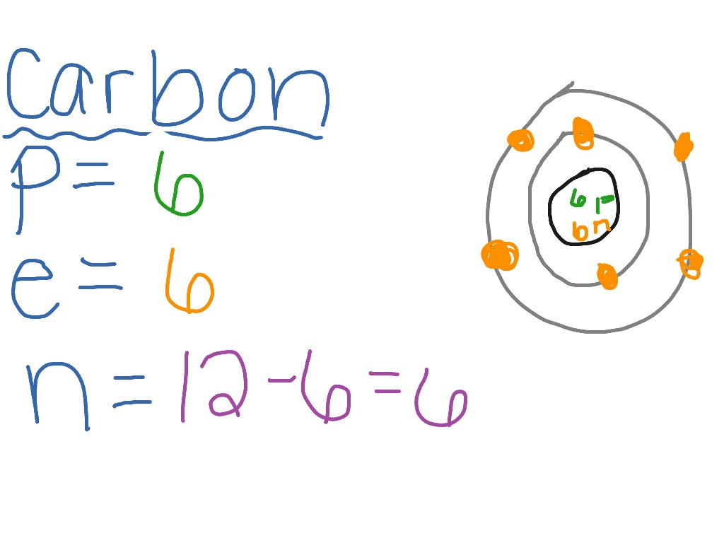 Carbon bohr model science showme pooptronica
