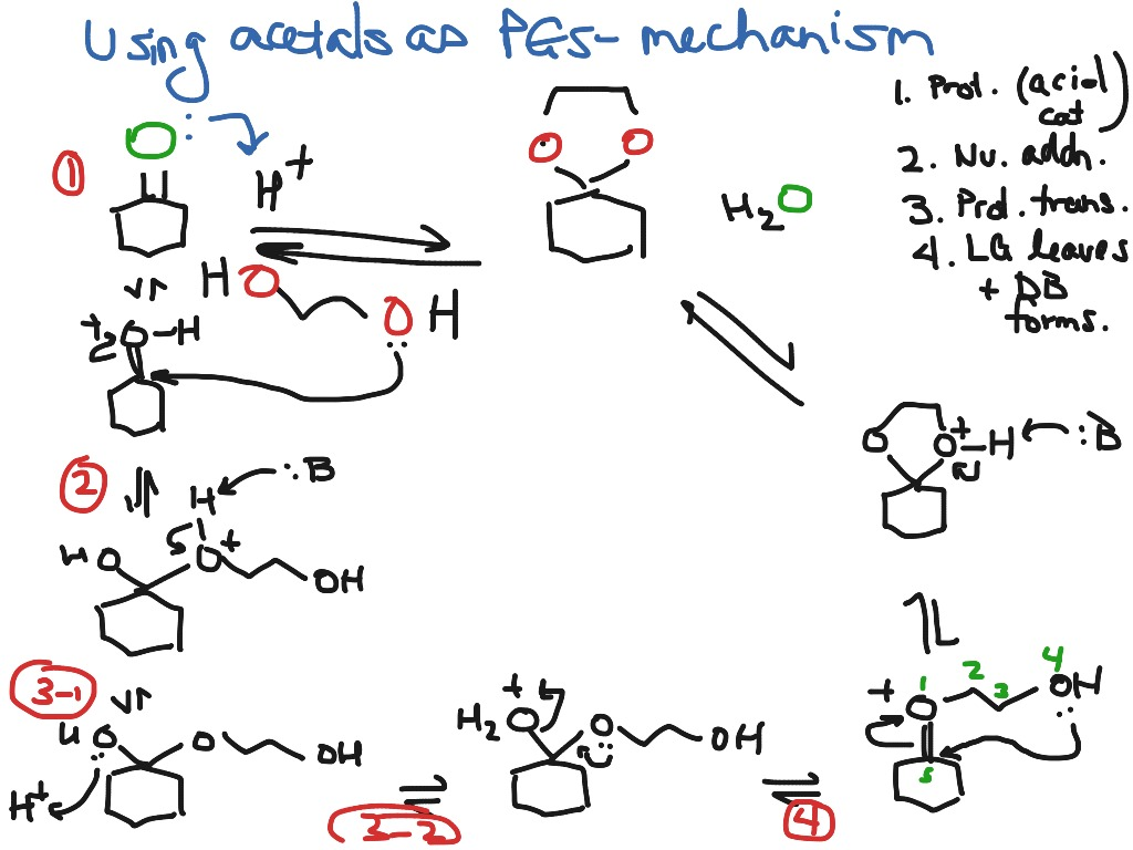 how to add organic chemistry
