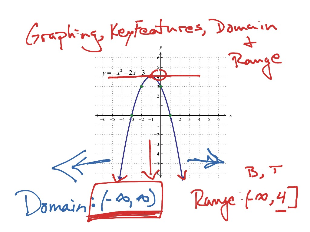 Showme the domain and range of a parabola compound inequality most viewed thumbnail falaconquin