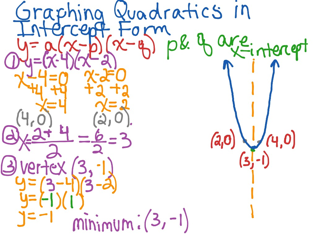 Graphing Quadratics-Intercept Form | Math, Algebra 15 | ShowMe