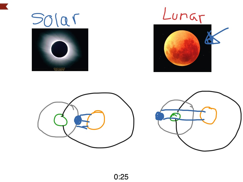 What S The Difference Between A Solar And Lunar Eclipse Science