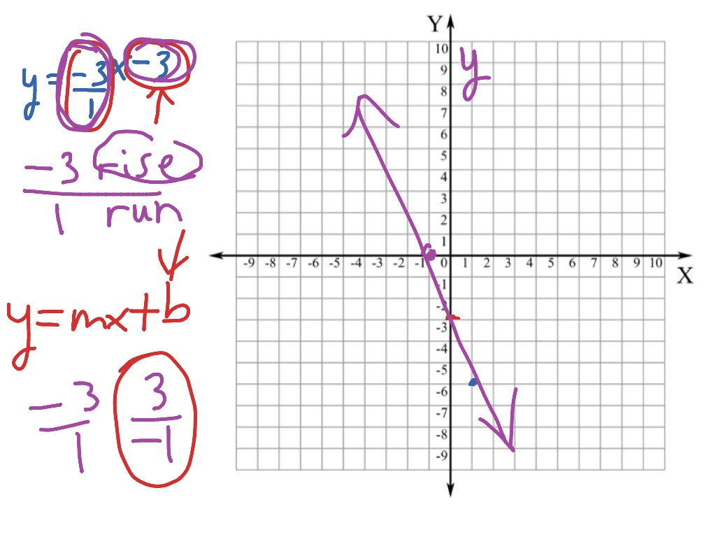 graphing line from linear equation y mx b math middle. Black Bedroom Furniture Sets. Home Design Ideas