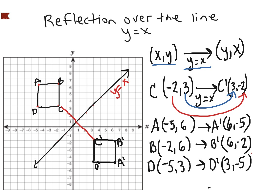 reflection over the line y = x | math | showme
