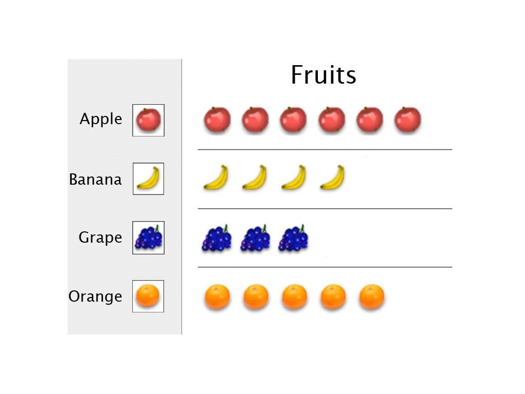 Pictograph For First Grade