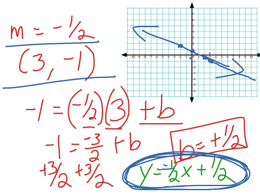 Showme write an equation in standard form with integer coefficients most viewed thumbnail falaconquin