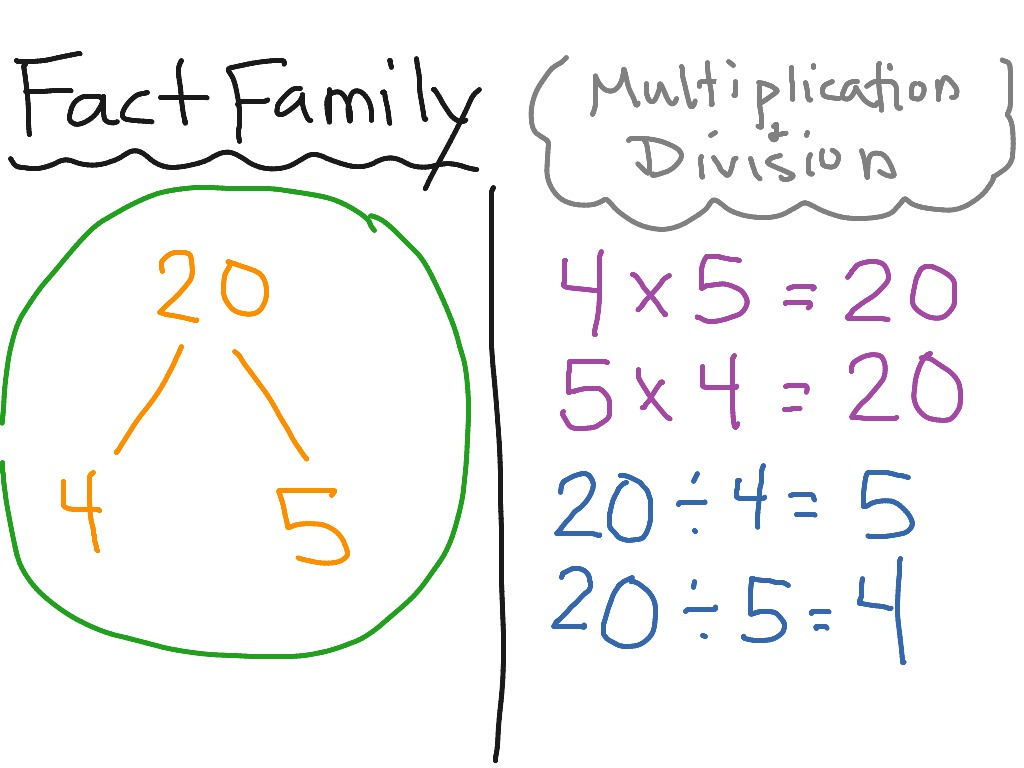 Fact Family for Multiplication and Division | Math, Multiplication ...