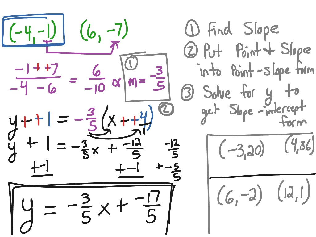 point slope form of a linear equation  13.13 Write equations in point-slope form | Math, Algebra ...