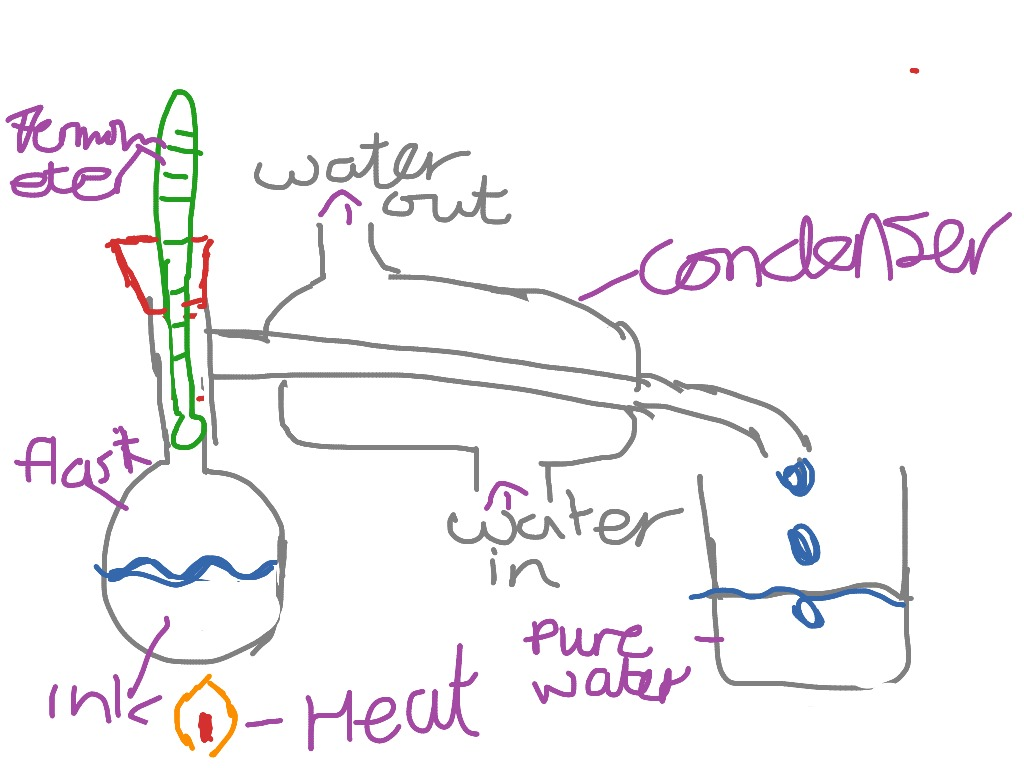 Simple distillation diagram chemistry science showme ccuart Images