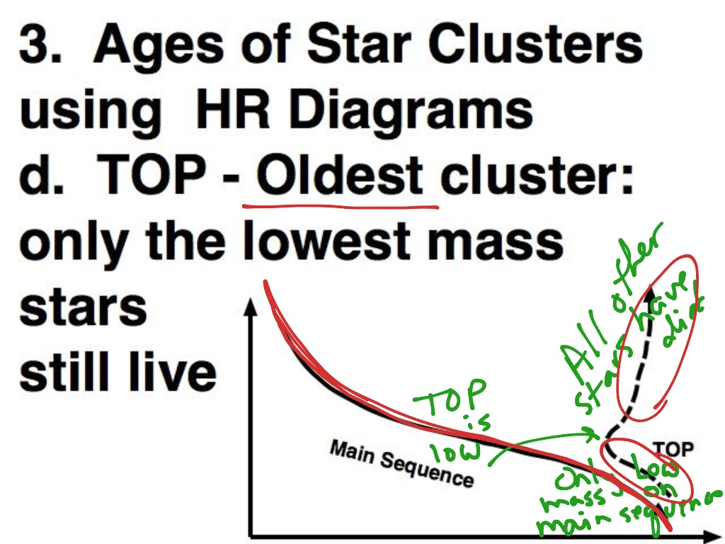 Star cluster ages from hr diagrams science astronomy showme ccuart Images