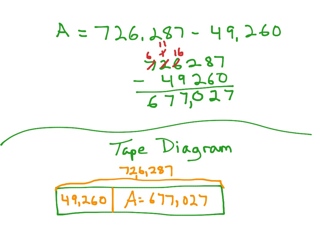 standard subtraction using a tape diagram | math, elementary math