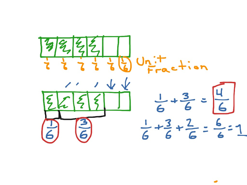 Diagram of fractions electrical drawing wiring diagram decomposing fractions using a tape diagram math elementary math rh showme com diagram of mixed fractions diagram of multiplying fractions ccuart Gallery