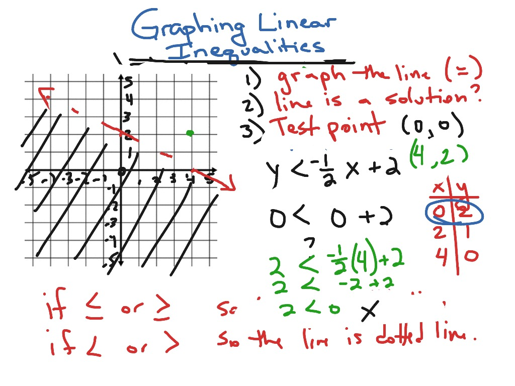worksheet Graphing Inequalities showme graphing linear inequalities most viewed thumbnail