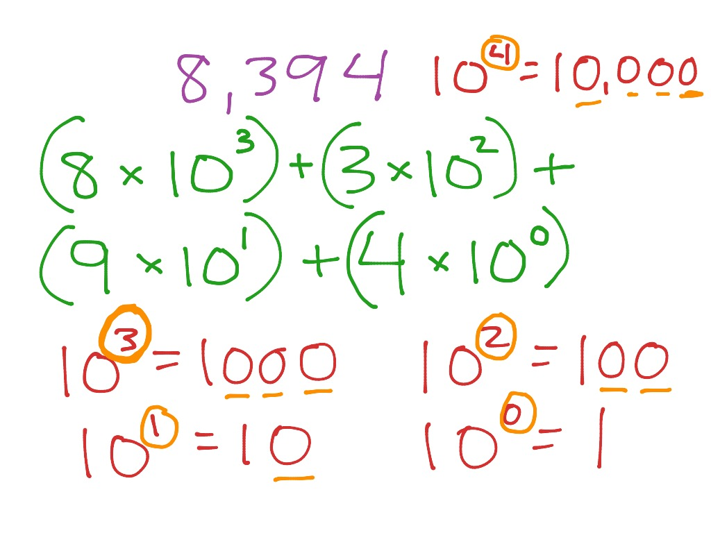 Fifth grade math--expanded form using exponents | Math, Elementary ...