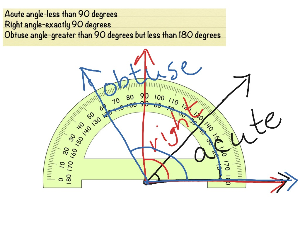 Using a protractor and examples of acute right and for Right angle house