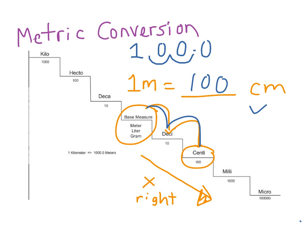 Genial Most Viewed Thumbnail. Metric Conversion Ladder/ Staircase .