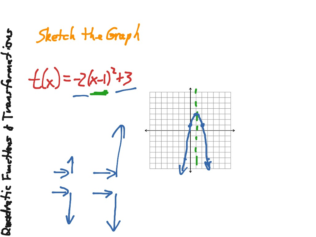 Graphing quadratic functions in standard form part 4 quadratic 41quadraticfunctionsand falaconquin