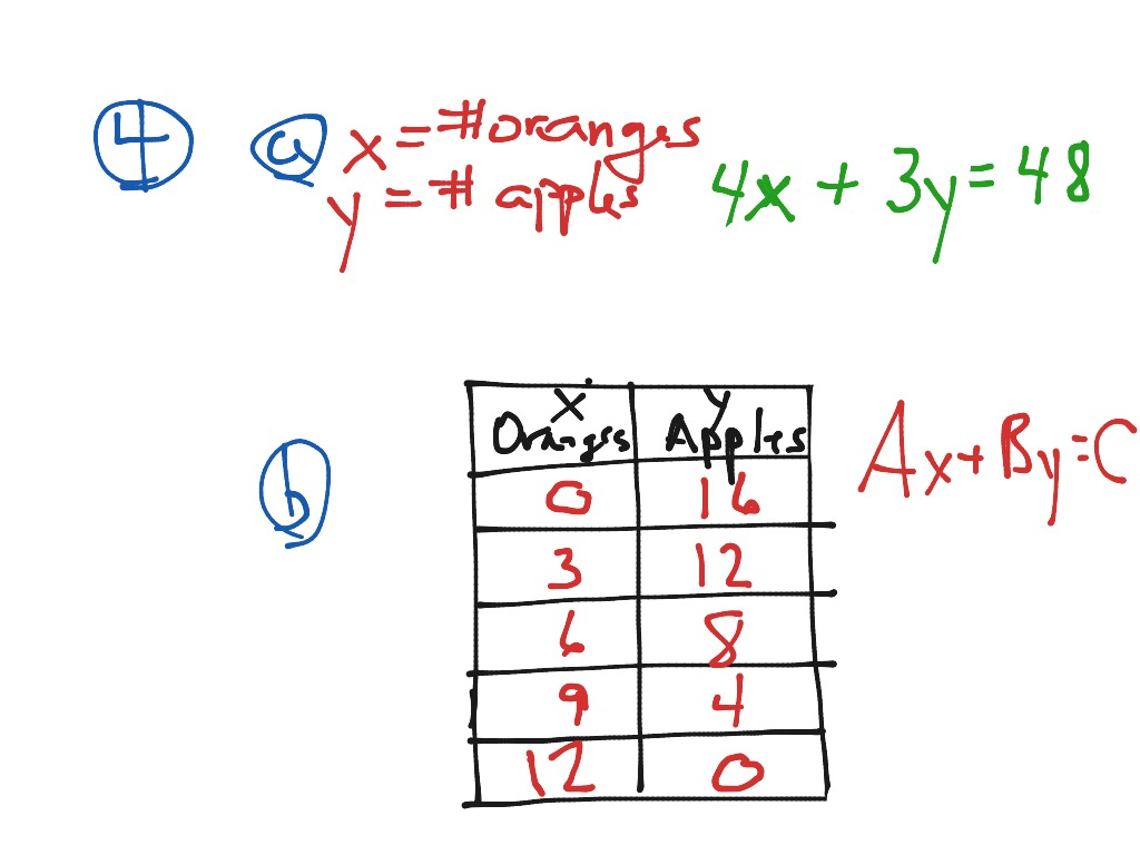 Showme how to write an equation of a quadratic function in most viewed thumbnail falaconquin