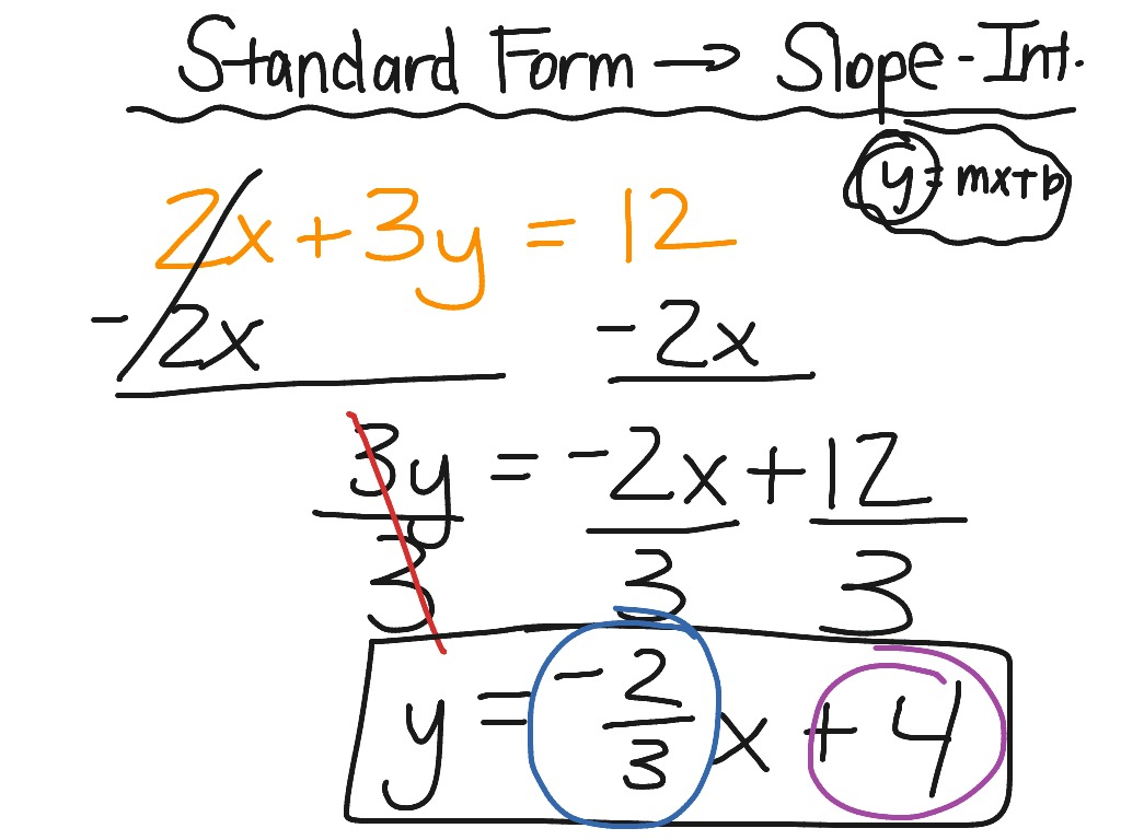 Converting Standard Form To Slope Intercept 1 Slope Intercept Form