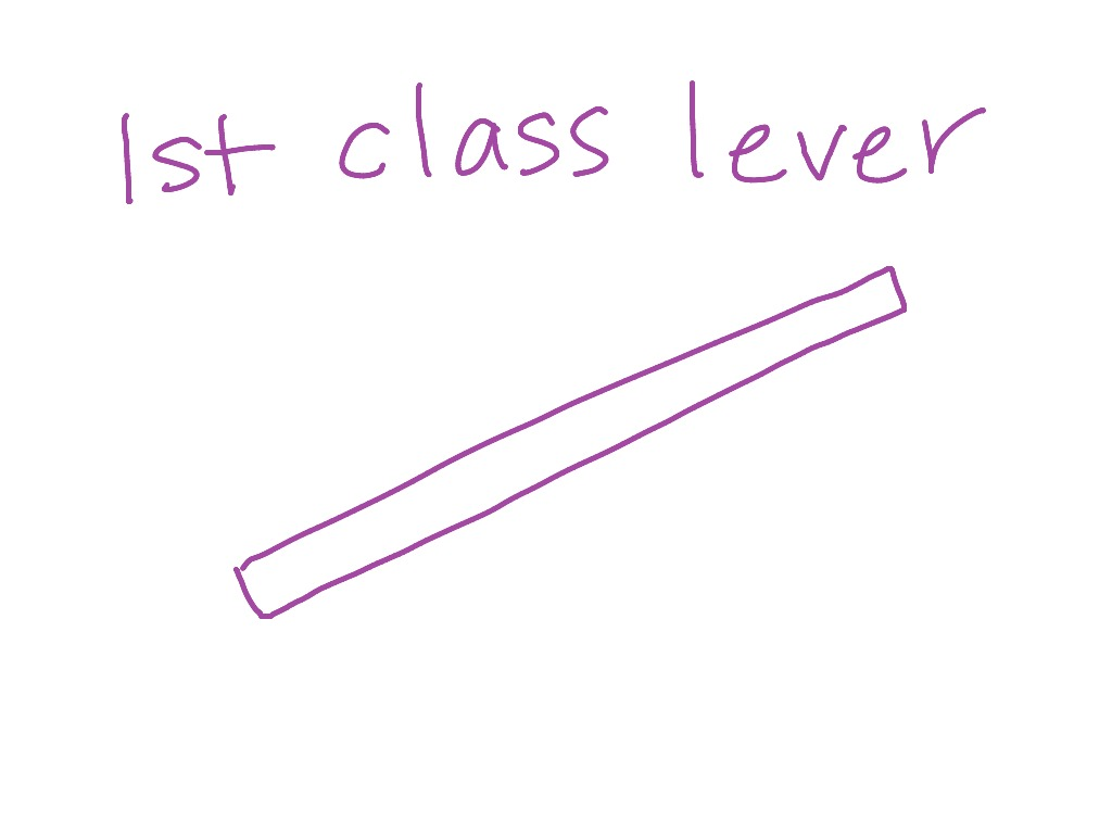 First class lever | Science | ShowMe