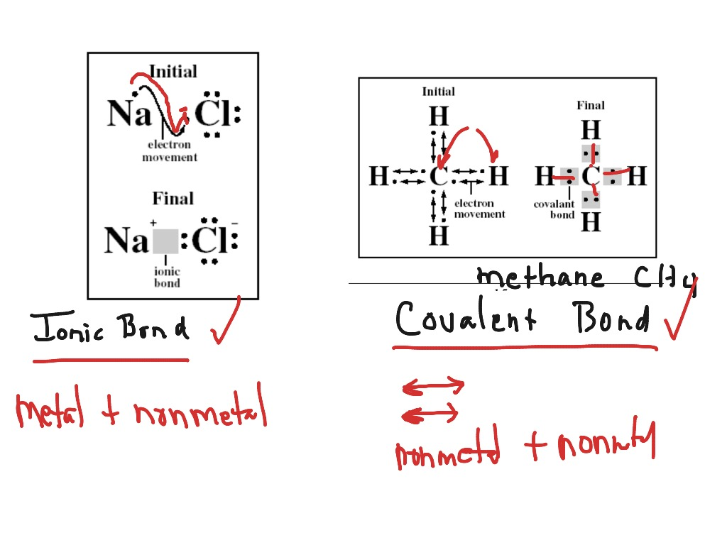 ShowMe ionic and covalent bonds – Worksheet on Chemical Bonding
