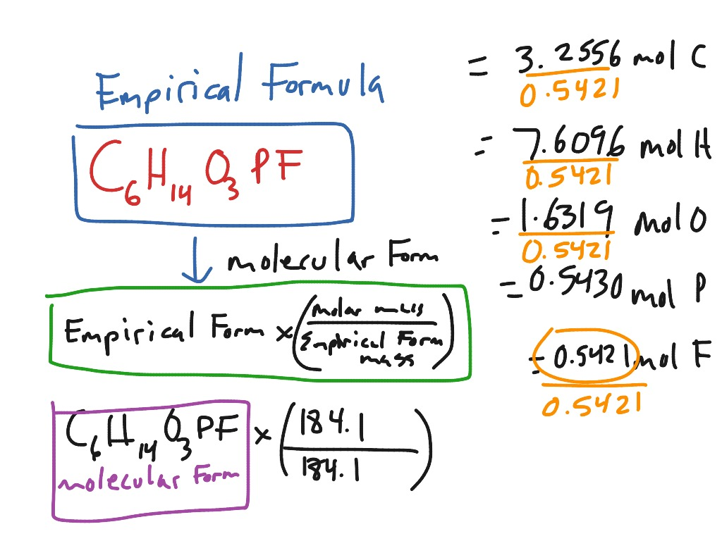 ShowMe empirical and molecular formula – Empirical and Molecular Formula Worksheet