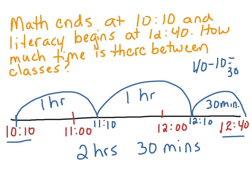 Elapsed time on the number line | Math, Elementary Math, 3rd grade ...