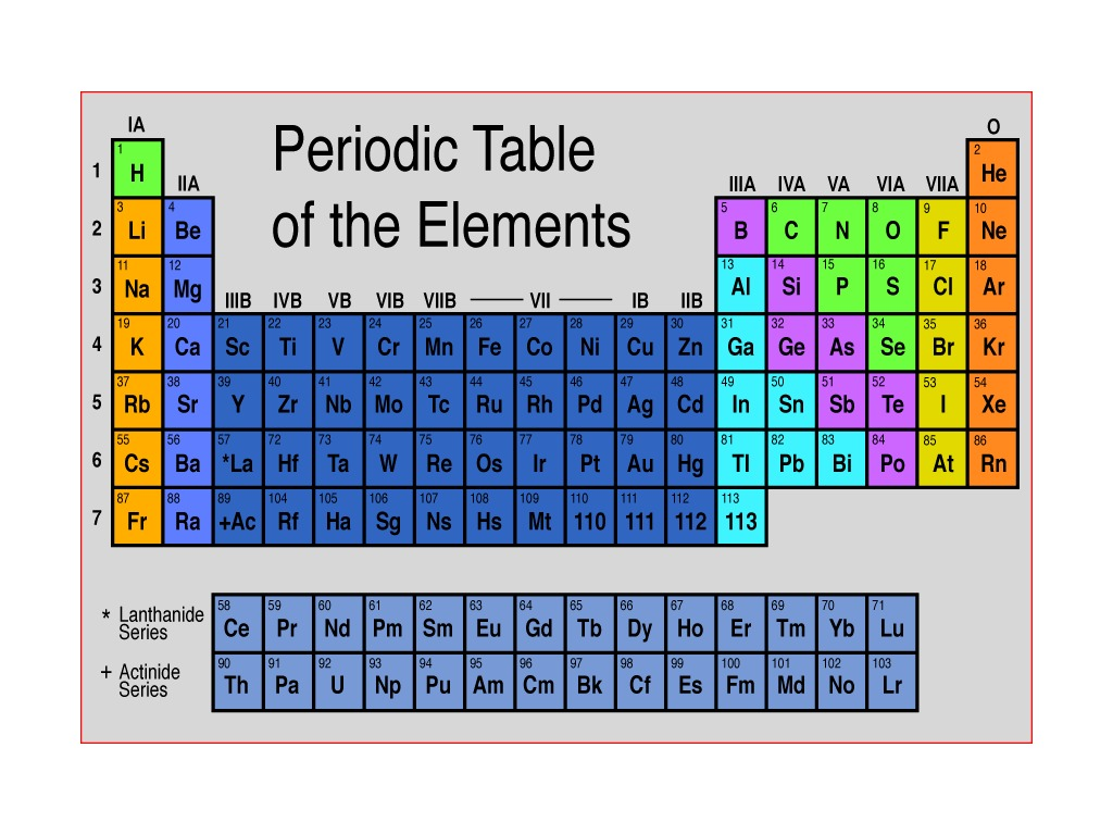 how to find group number in periodic table