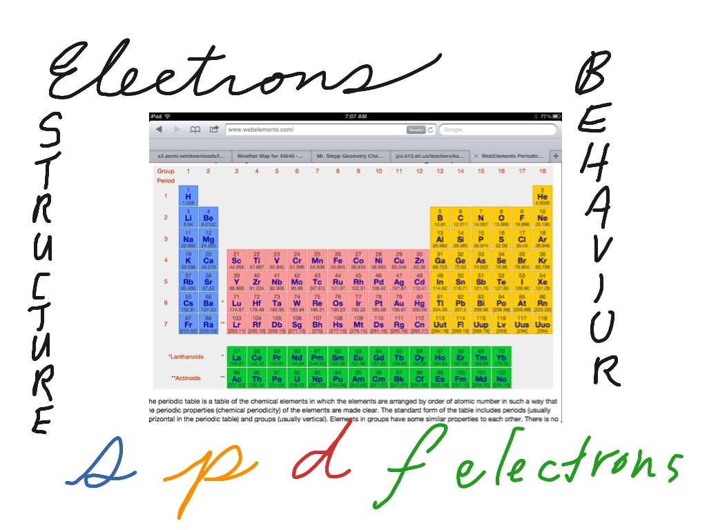 S p d f electron blocks on the periodic table chemistry s p d f electron blocks on the periodic table chemistry periodic table electron configuration showme gamestrikefo Gallery