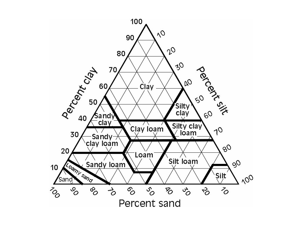Soil textural triangle science earth science soil science showme publicscrutiny