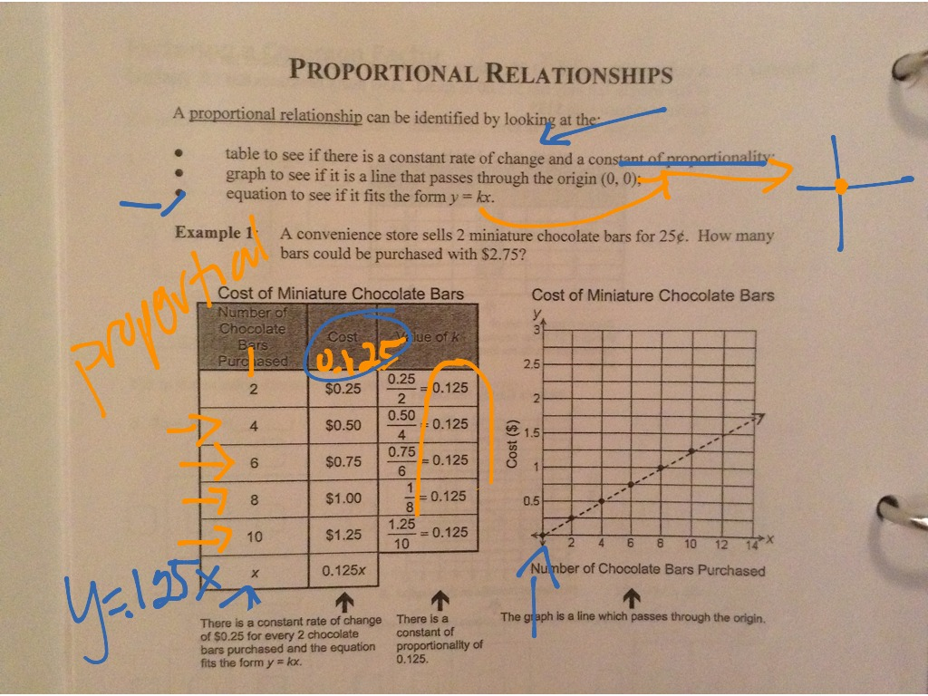 Representing Linear Non Proportional Relationships Worksheet ...