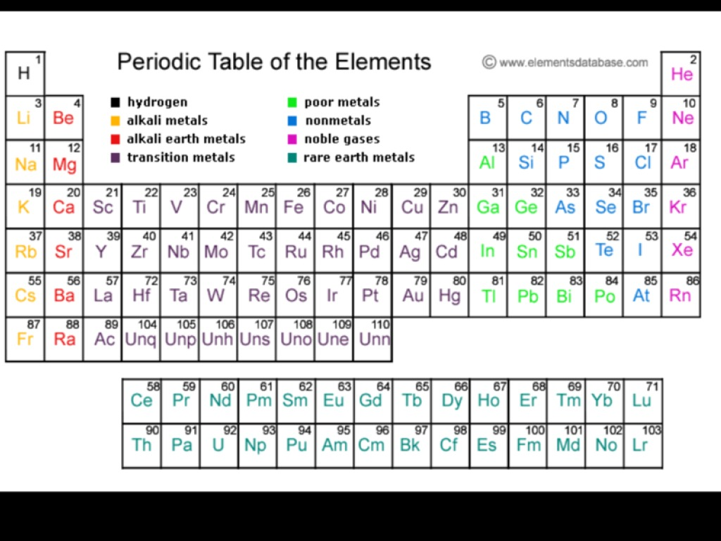 Cm periodic table science chemistry periodic table showme gamestrikefo Images