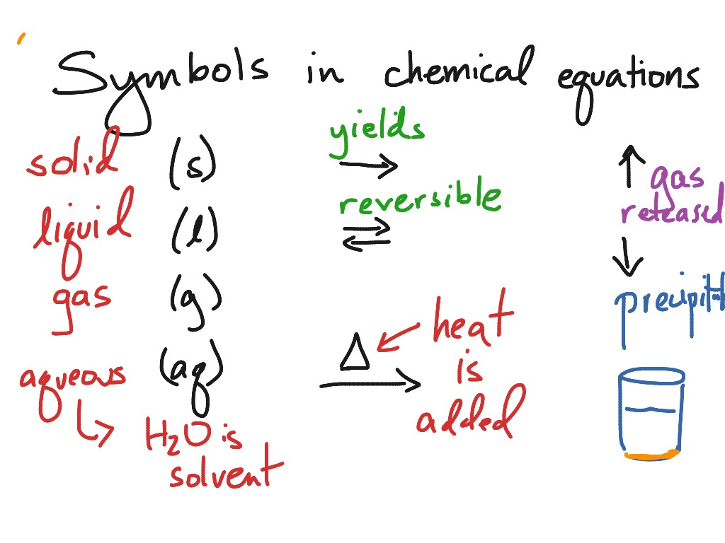 Symbols In Chemical Reactions Science Chemistry Chemical