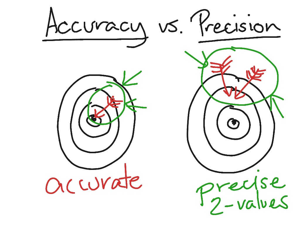worksheet Accuracy Vs Precision Worksheet accuracy vs precision chemistry science showme