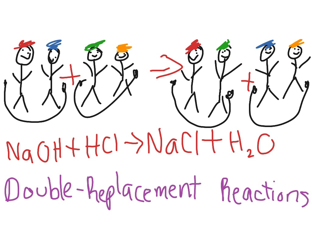 Double replacement reaction Chemistry – Double Replacement Worksheet