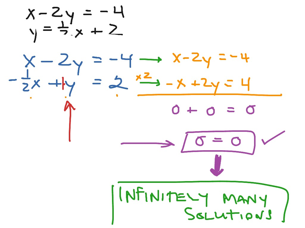 ShowMe - one solution no solution infinitely many solutions