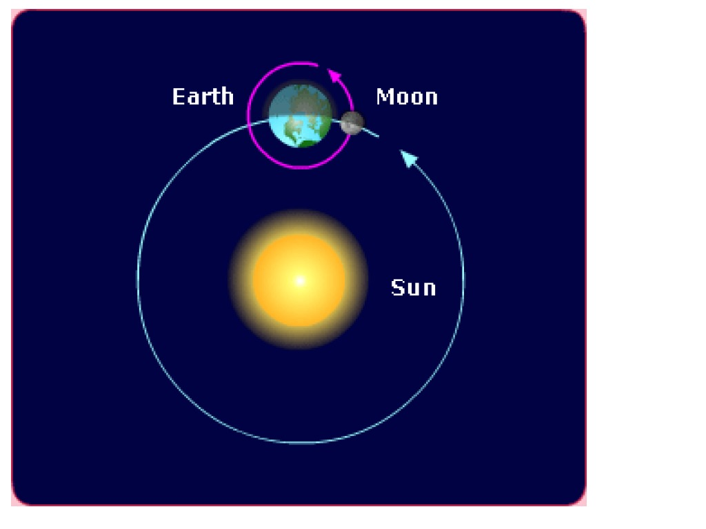 Earth moon sun science earth science astronomy solar system earth moon sun science earth science astronomy solar system sun showme pooptronica Gallery