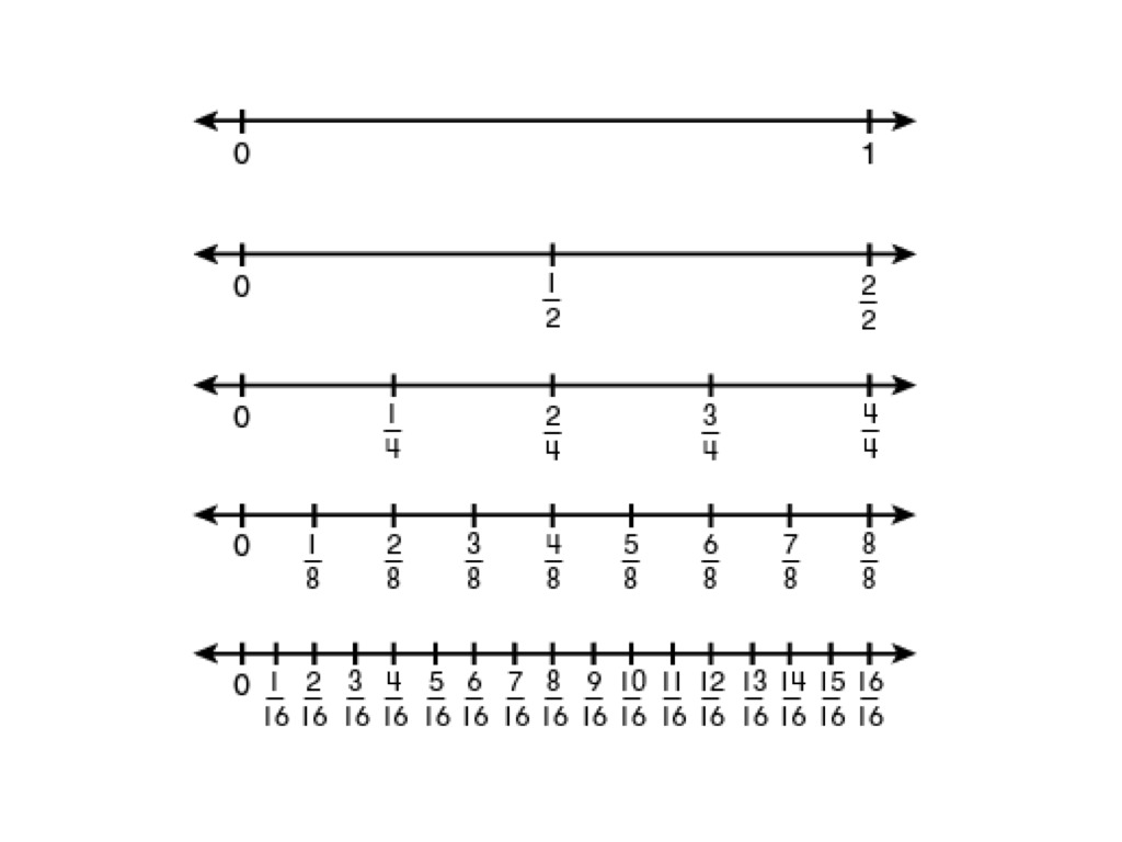 Fraction number lines – Number Lines Fractions Worksheets