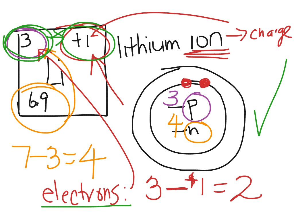 newton sc 10 how to draw a bohr model atom and ion science