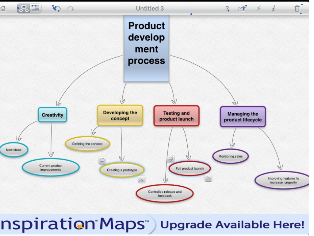 Product Concept Map.Product Development Mind Map Starting A Business Showme