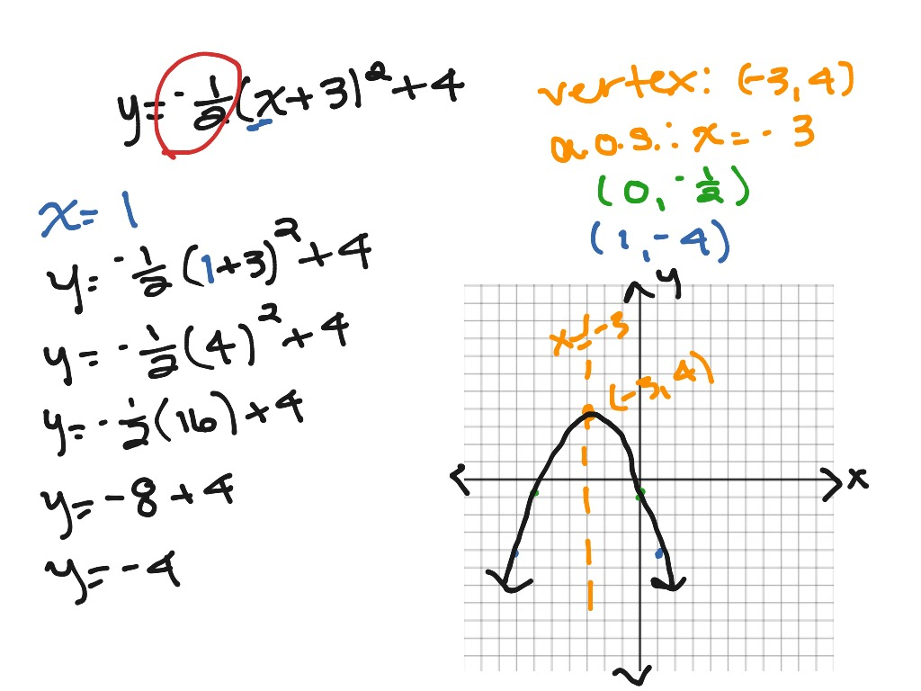 ShowMe - quadratic equations in vertex form