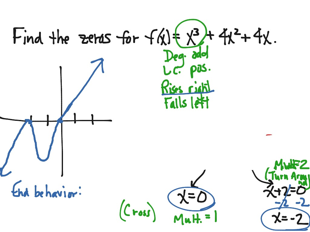 showme  writing polynomial functions given zeros